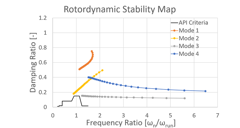 Stability Map